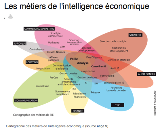 Intelligence Economique
