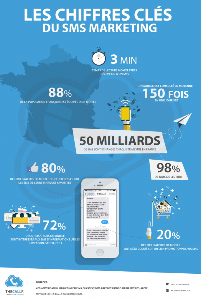 chiffres-clc3a9s-marketing-mobile