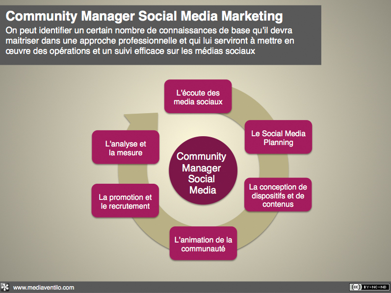 Formation_community_manager_-_formation_social_media-20100209-181436