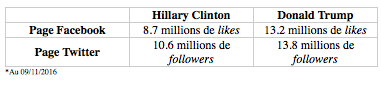 Tableau chiffre Clinton/Trump
